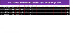 classement-feminin-31-03-18