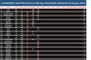 classement-master-31-03-18